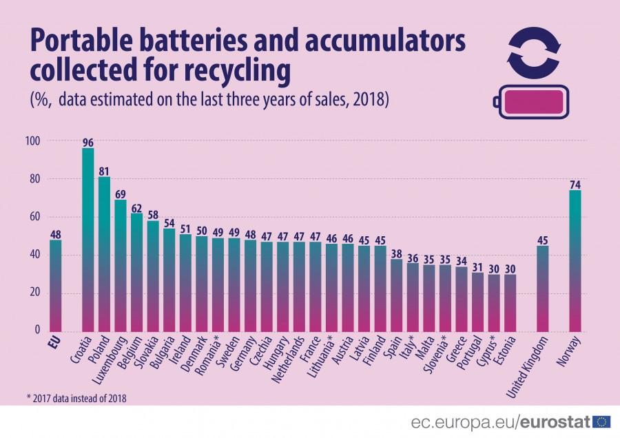 Graf recyklace baterií v EU