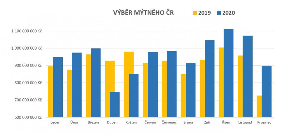 Graf výběru mýta